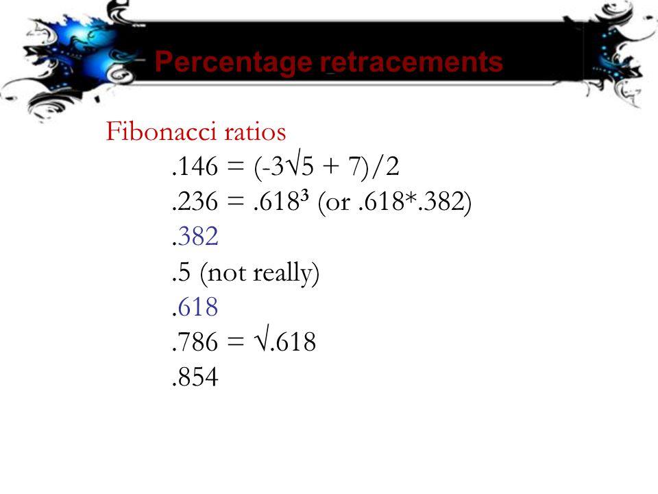 Percentage retracements