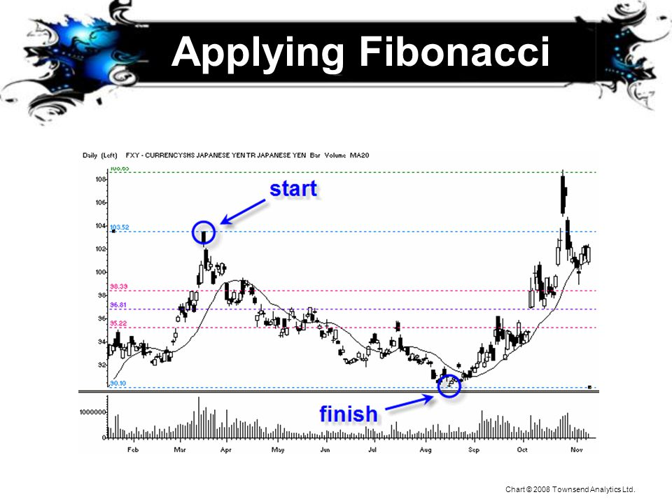 Applying Fibonacci Notice not exact prices… support becomes resistance when broken.