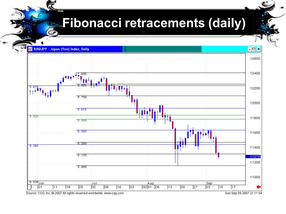 Fibonacci retracements (daily)