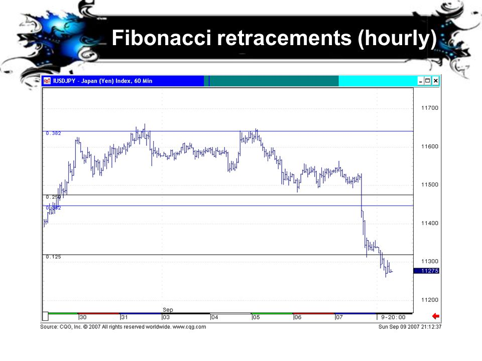 Fibonacci retracements (hourly)