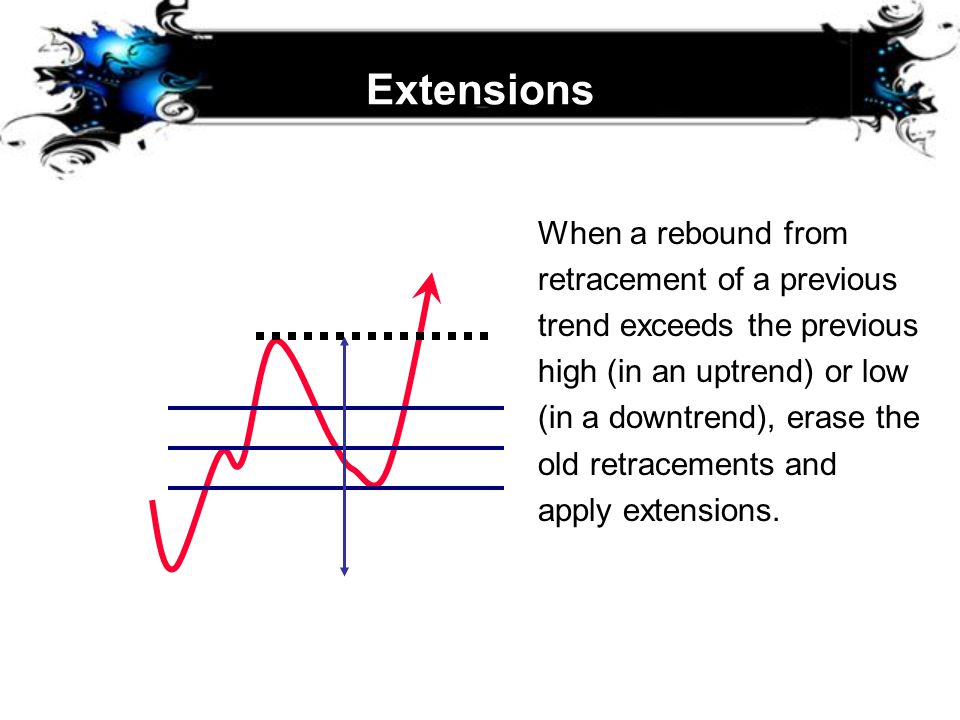 Extensions When a rebound from retracement of a previous