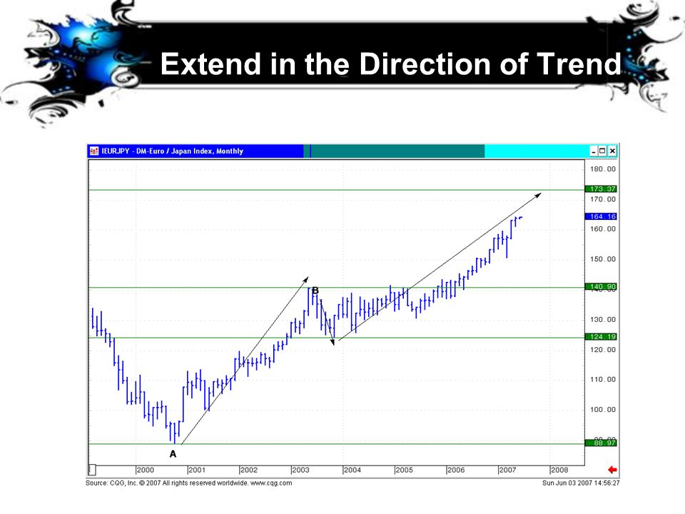 Extend in the Direction of Trend