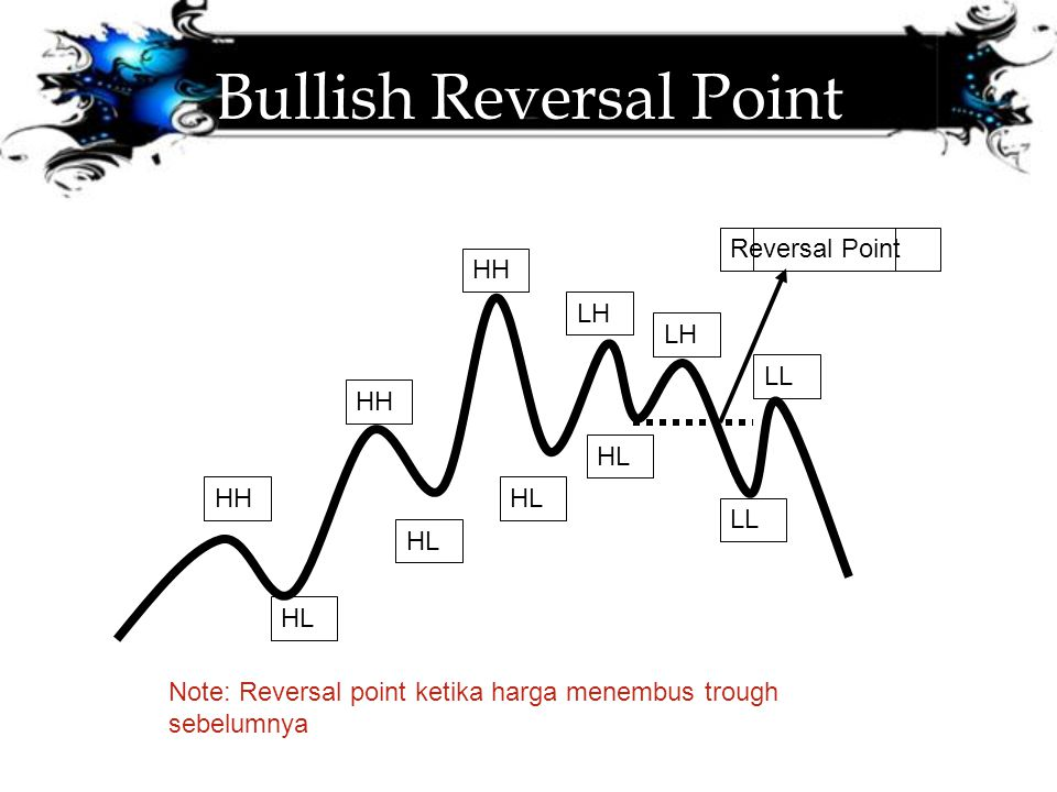 Bullish Reversal Point