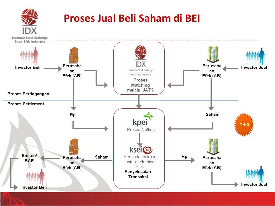 Proses Jual Beli Saham di BEI