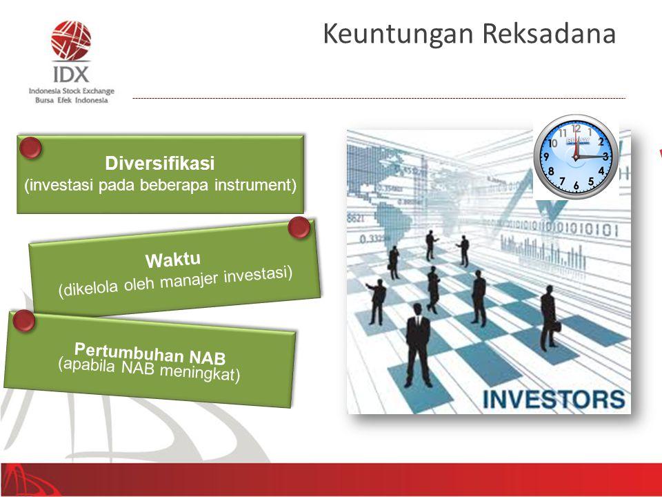 Keuntungan Reksadana Pertumbuhan NAB Diversifikasi Waktu Obligasi