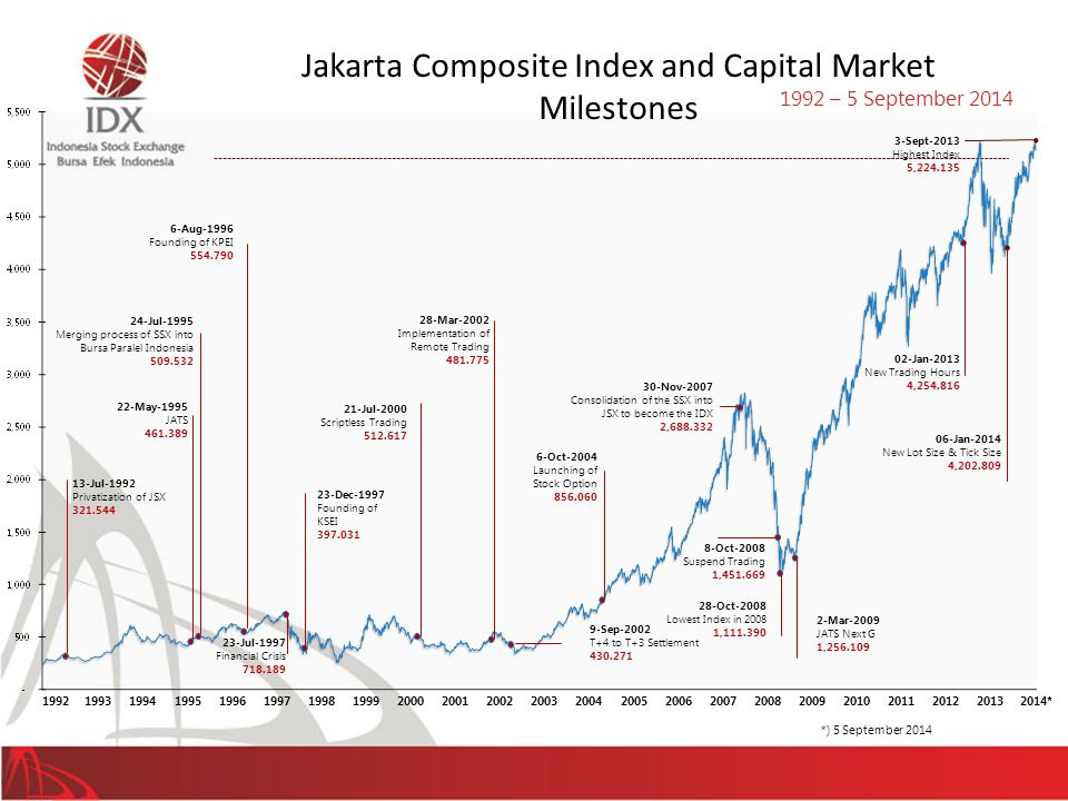 Jakarta Composite Index and Capital Market Milestones