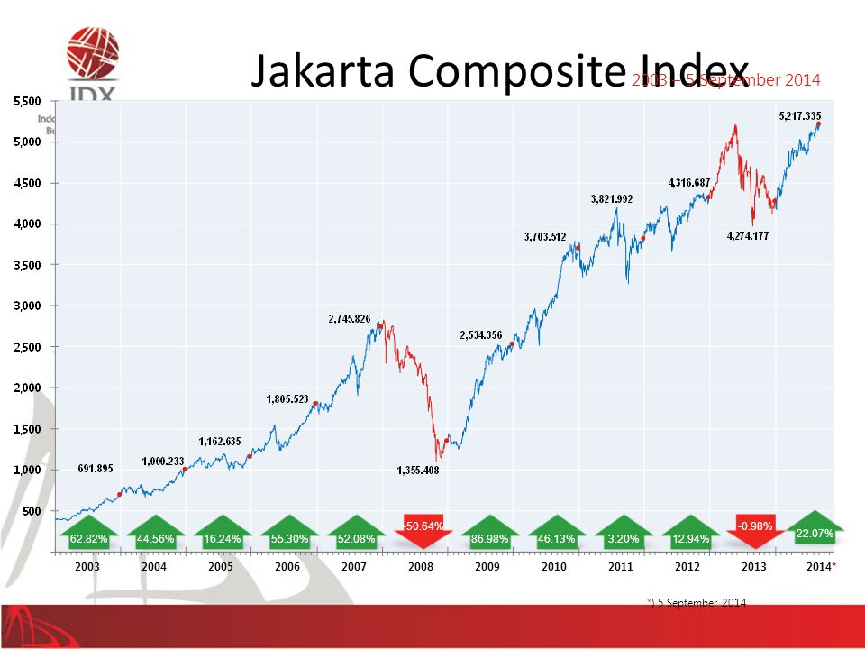 Jakarta Composite Index