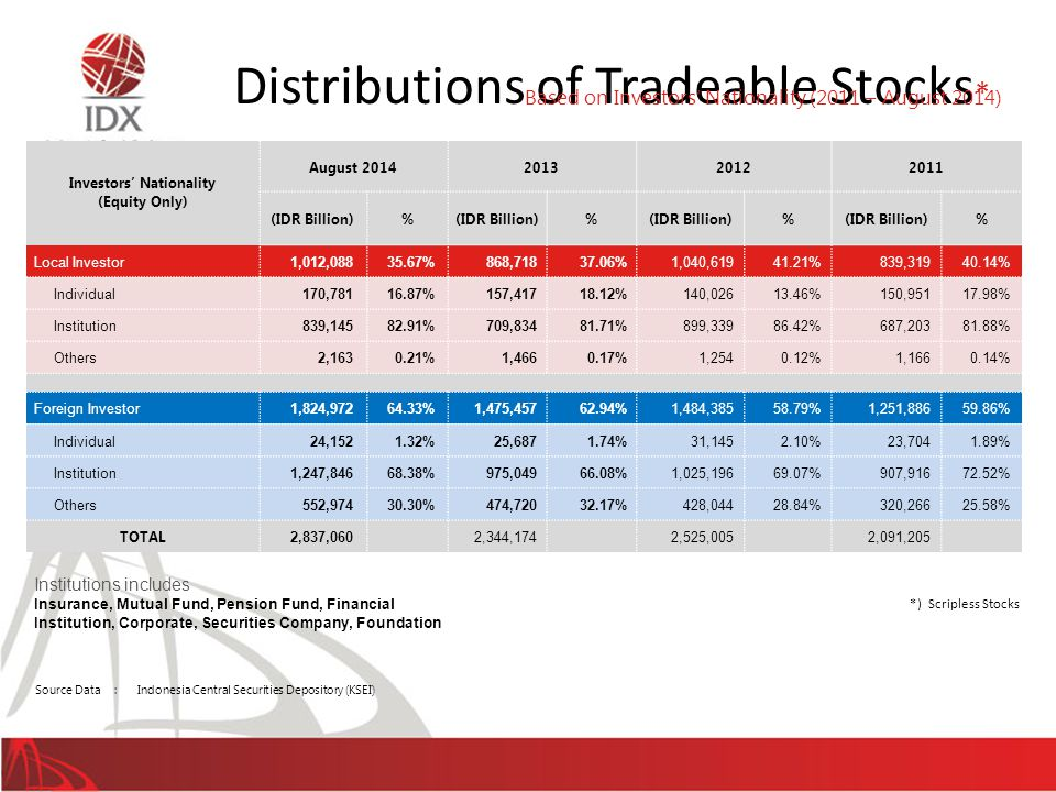 Distributions of Tradeable Stocks*