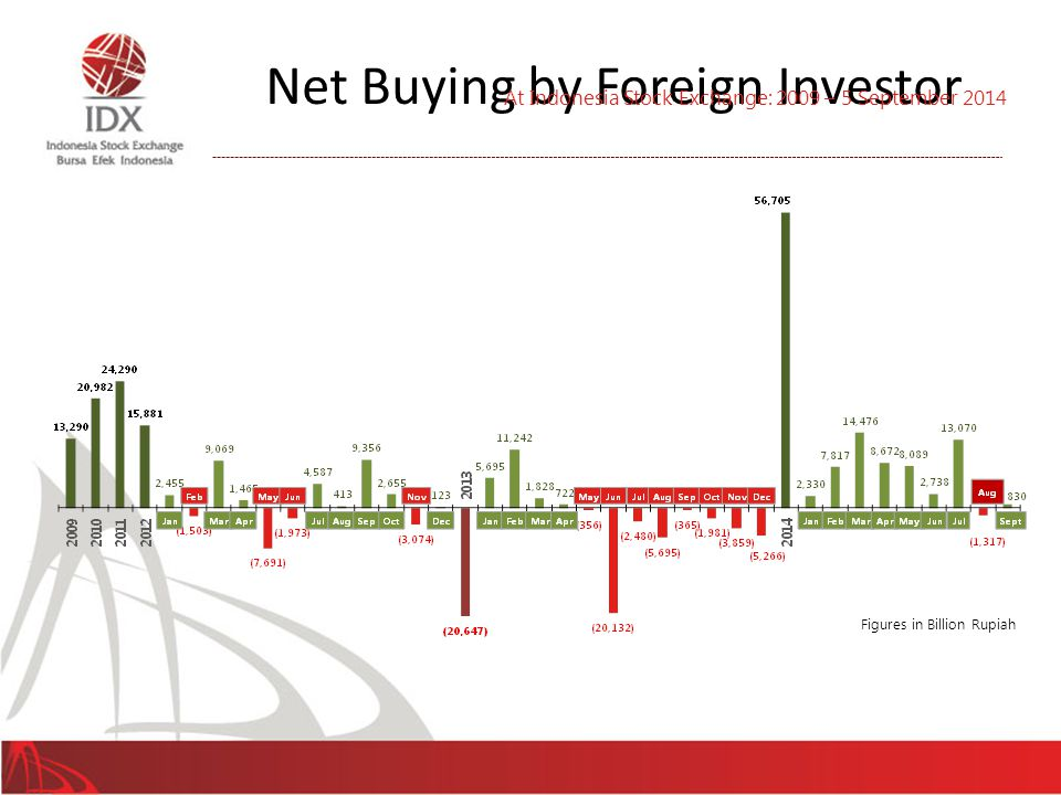 Net Buying by Foreign Investor