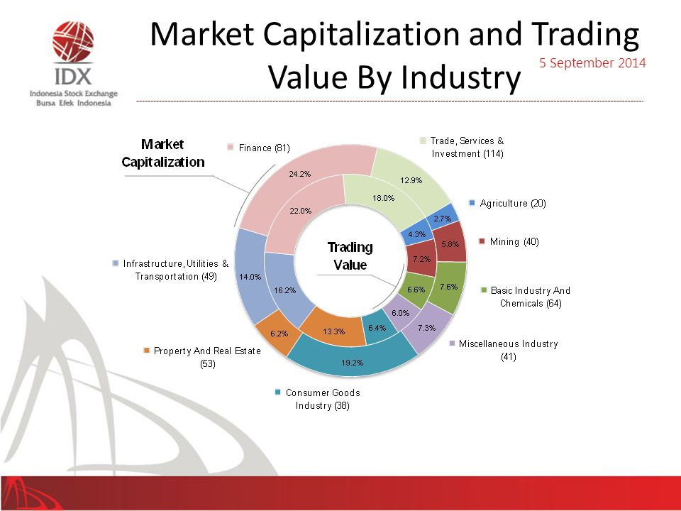 Market Capitalization and Trading Value By Industry