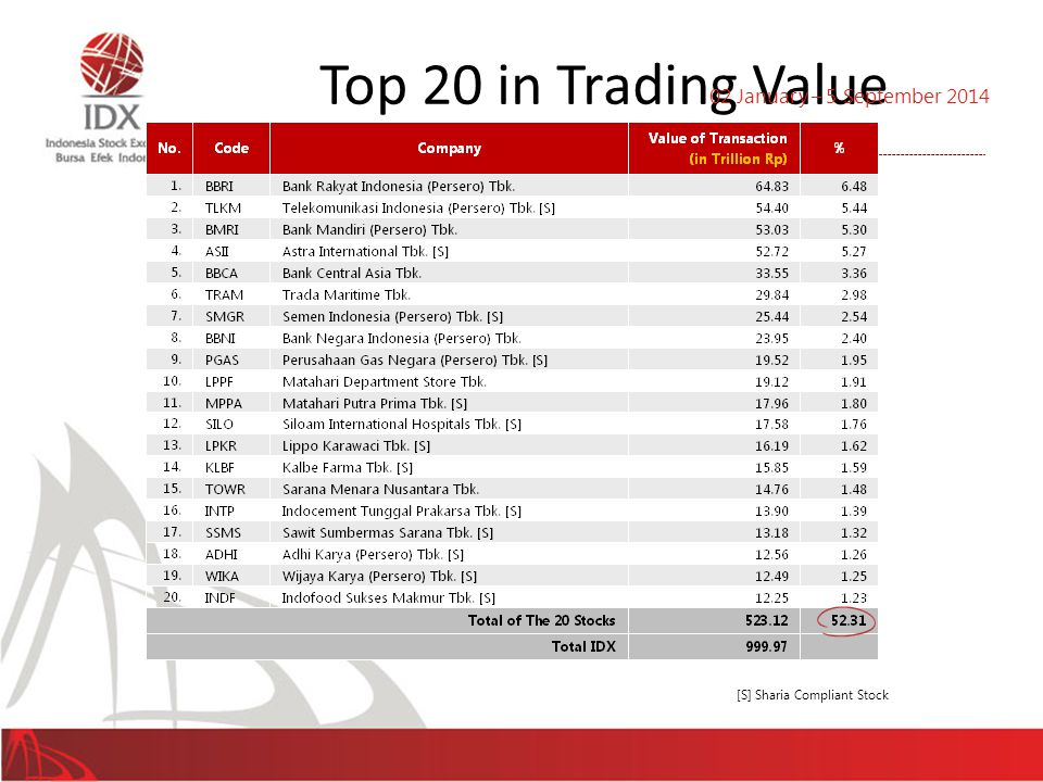 Top 20 in Trading Value 02 January – 5 September 2014