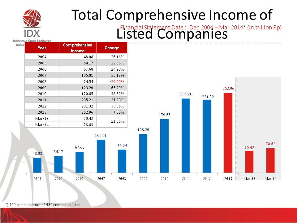 Total Comprehensive Income of Listed Companies