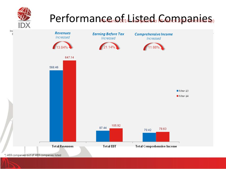 Performance of Listed Companies