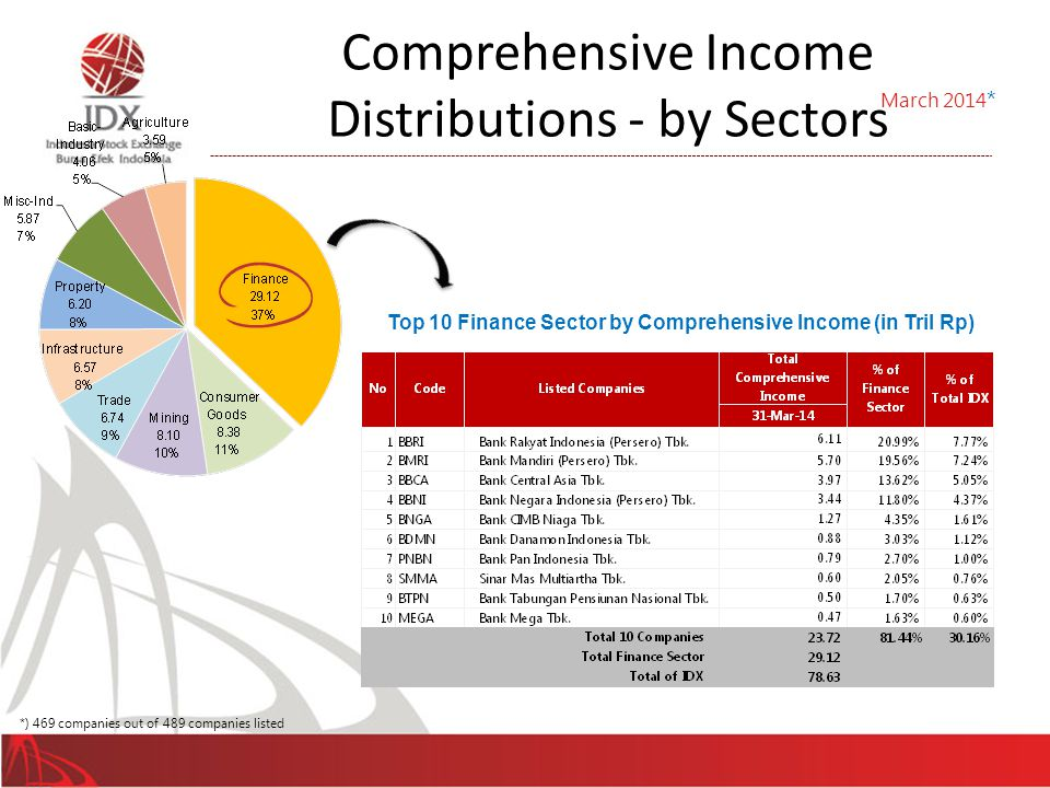 Comprehensive Income Distributions - by Sectors