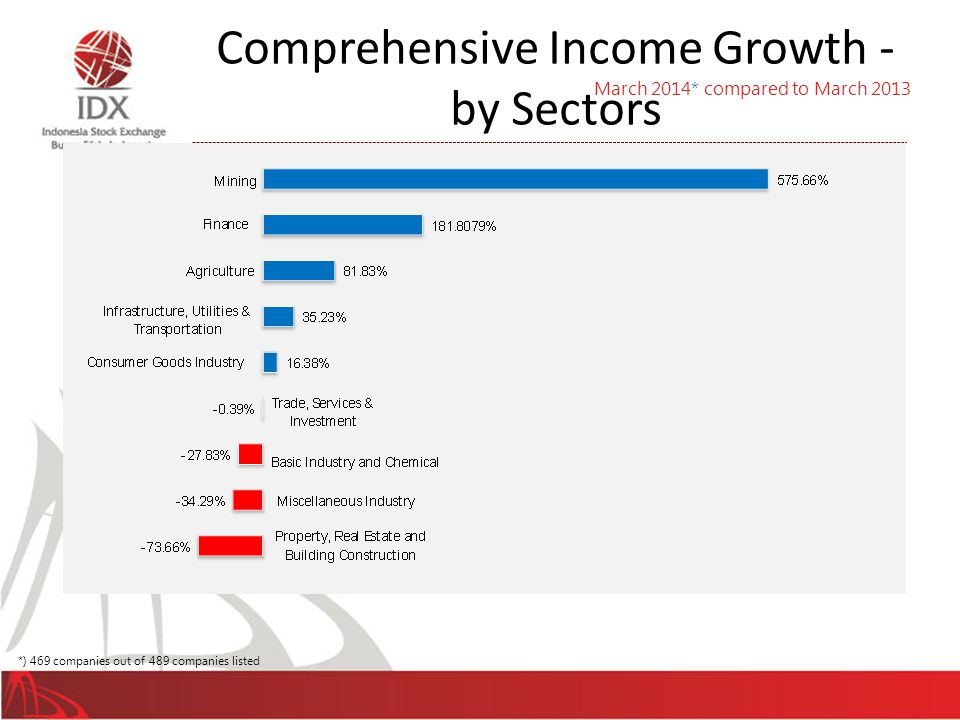 Comprehensive Income Growth - by Sectors