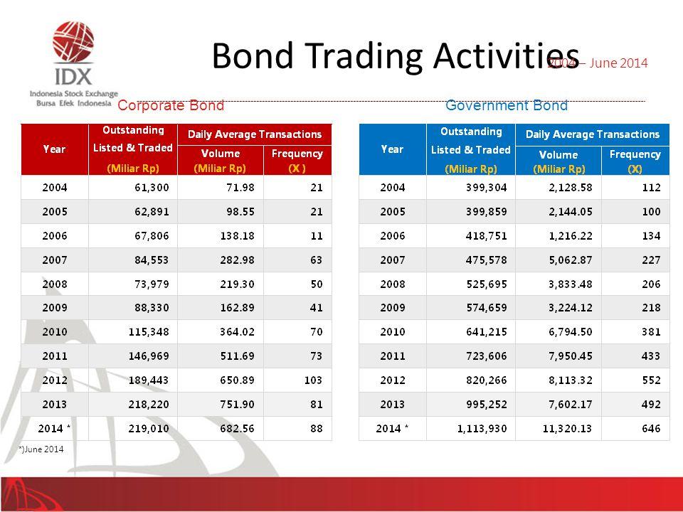 Bond Trading Activities