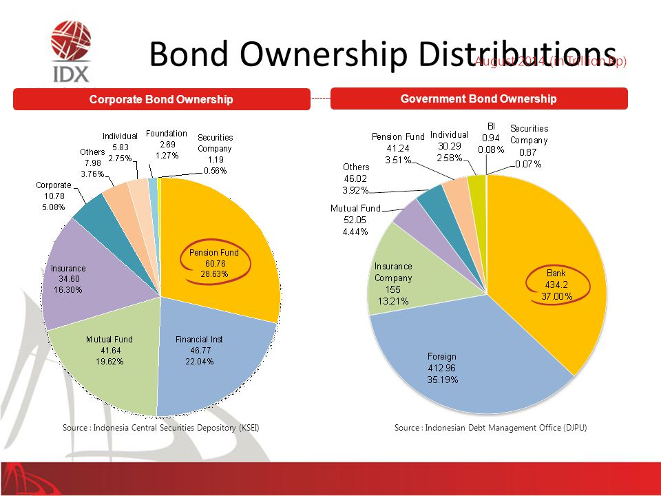 Bond Ownership Distributions