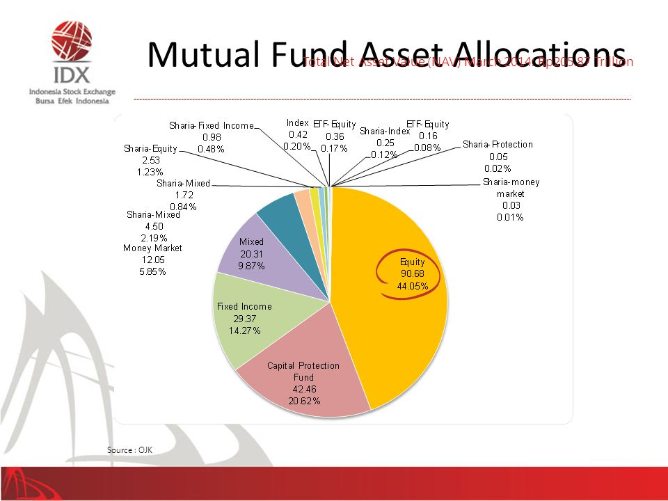 Mutual Fund Asset Allocations