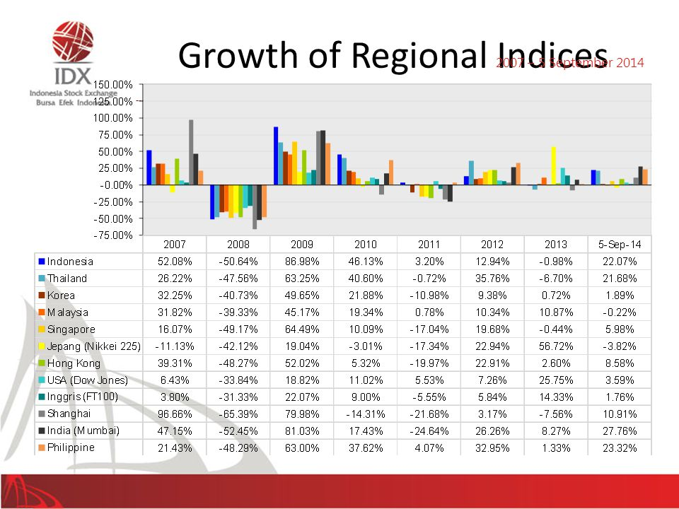 Growth of Regional Indices