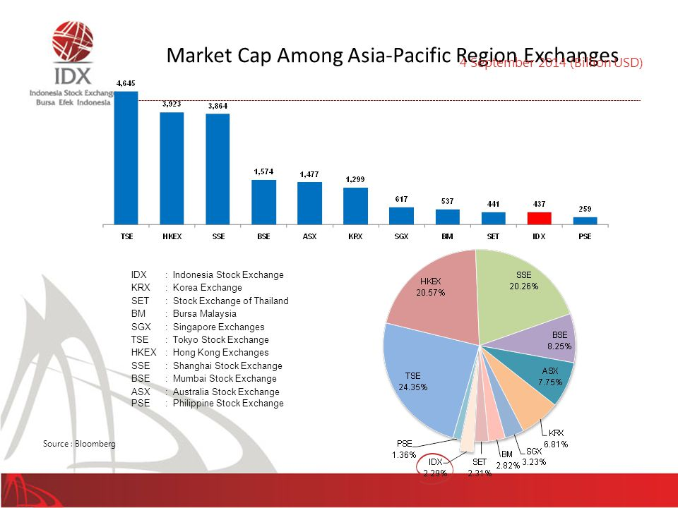 Market Cap Among Asia-Pacific Region Exchanges
