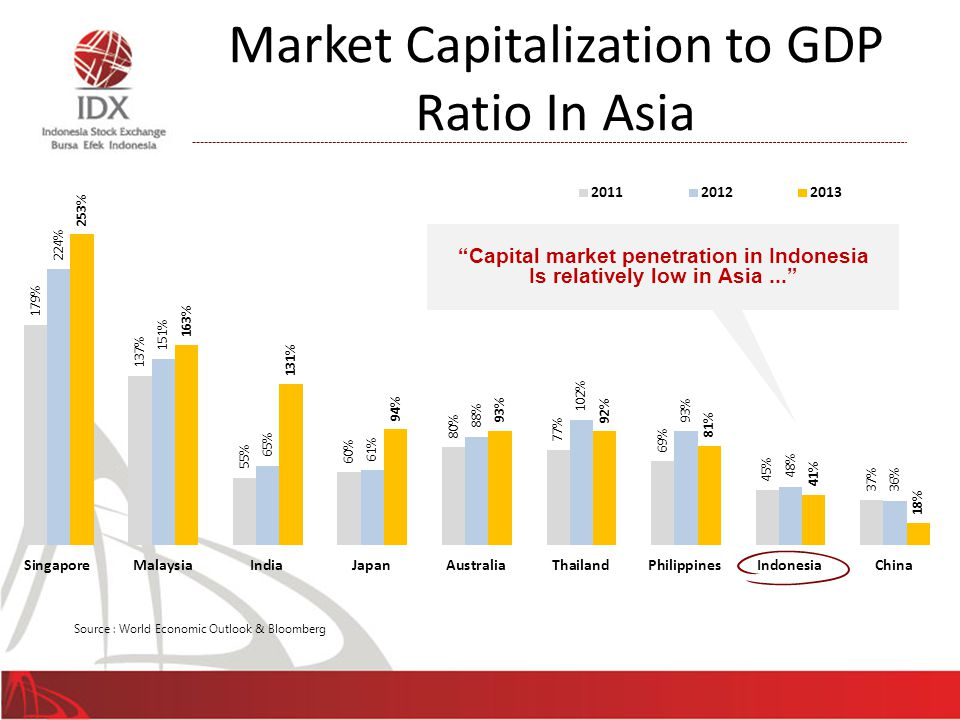 Market Capitalization to GDP Ratio In Asia