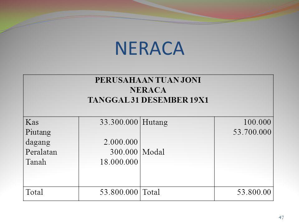 NERACA PERUSAHAAN TUAN JONI NERACA TANGGAL 31 DESEMBER 19X1 Kas