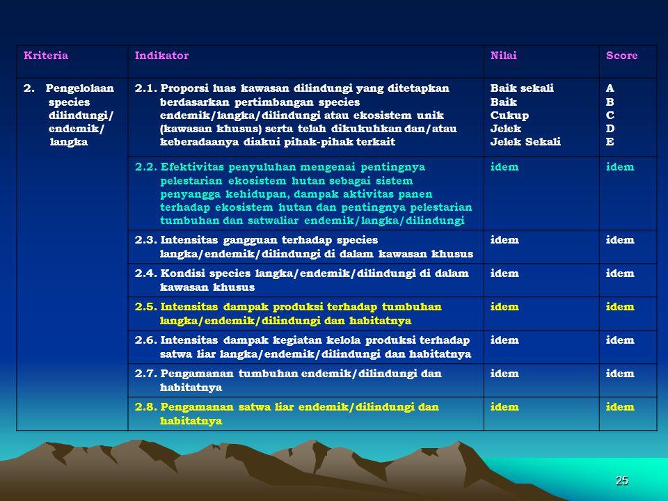 Kriteria Indikator. Nilai. Score. 2. Pengelolaan species dilindungi/ endemik/ langka.