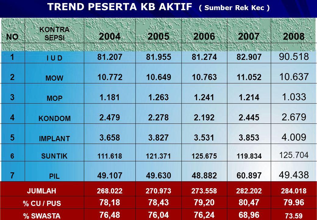 TREND PESERTA KB AKTIF ( Sumber Rek Kec )
