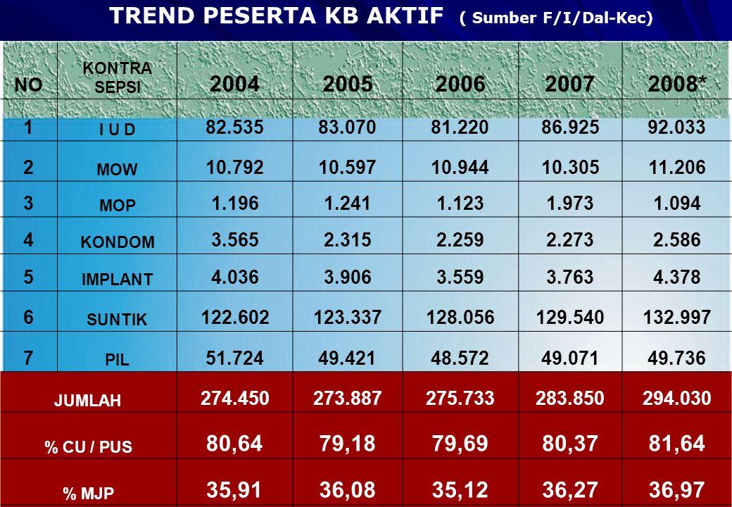 TREND PESERTA KB AKTIF ( Sumber F/I/Dal-Kec)