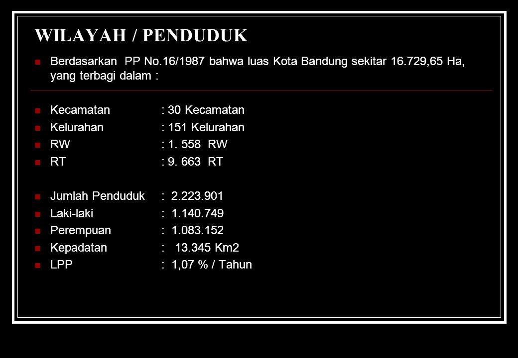 WILAYAH / PENDUDUK Berdasarkan PP No.16/1987 bahwa luas Kota Bandung sekitar 16.729,65 Ha, yang terbagi dalam :