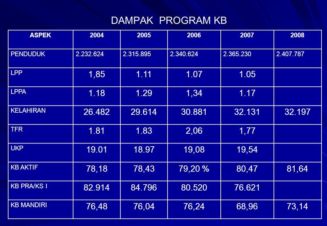 DAMPAK PROGRAM KB ASPEK. 2004. 2005. 2006. 2007. 2008. PENDUDUK. 2.232.624. 2.315.895. 2.340.624.