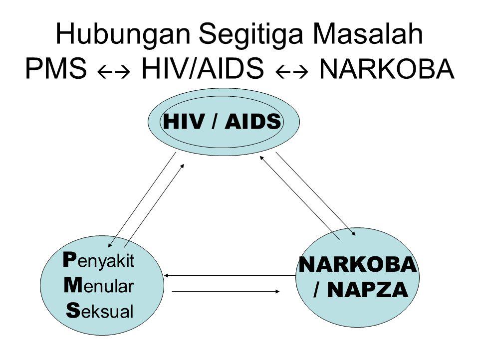 Hubungan Segitiga Masalah PMS  HIV/AIDS  NARKOBA