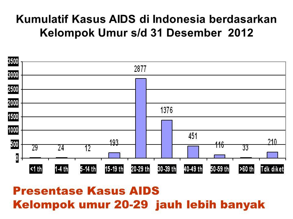Kumulatif Kasus AIDS di Indonesia berdasarkan Kelompok Umur s/d 31 Desember 2012