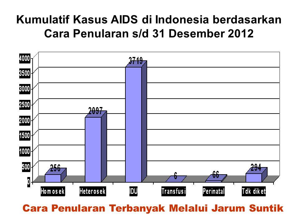 Kumulatif Kasus AIDS di Indonesia berdasarkan Cara Penularan s/d 31 Desember 2012