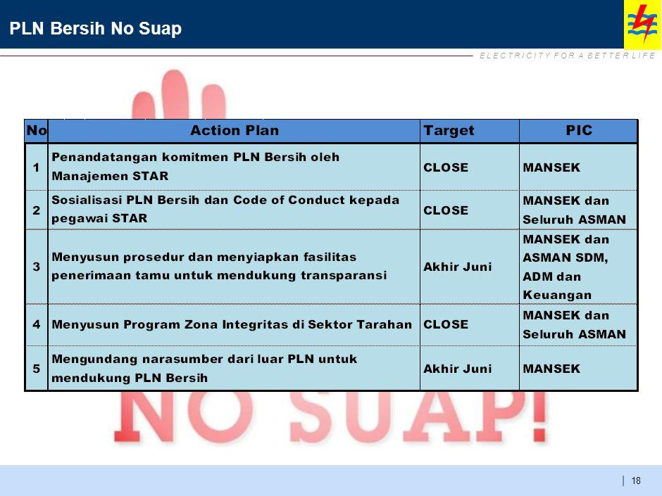 DON'T DO PLN Bersih No Suap Jujur dan menjaga komitmen