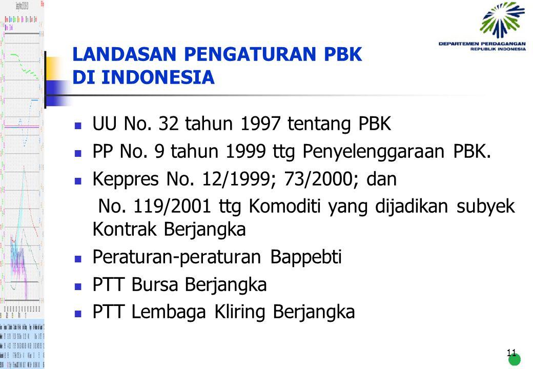 LANDASAN PENGATURAN PBK DI INDONESIA