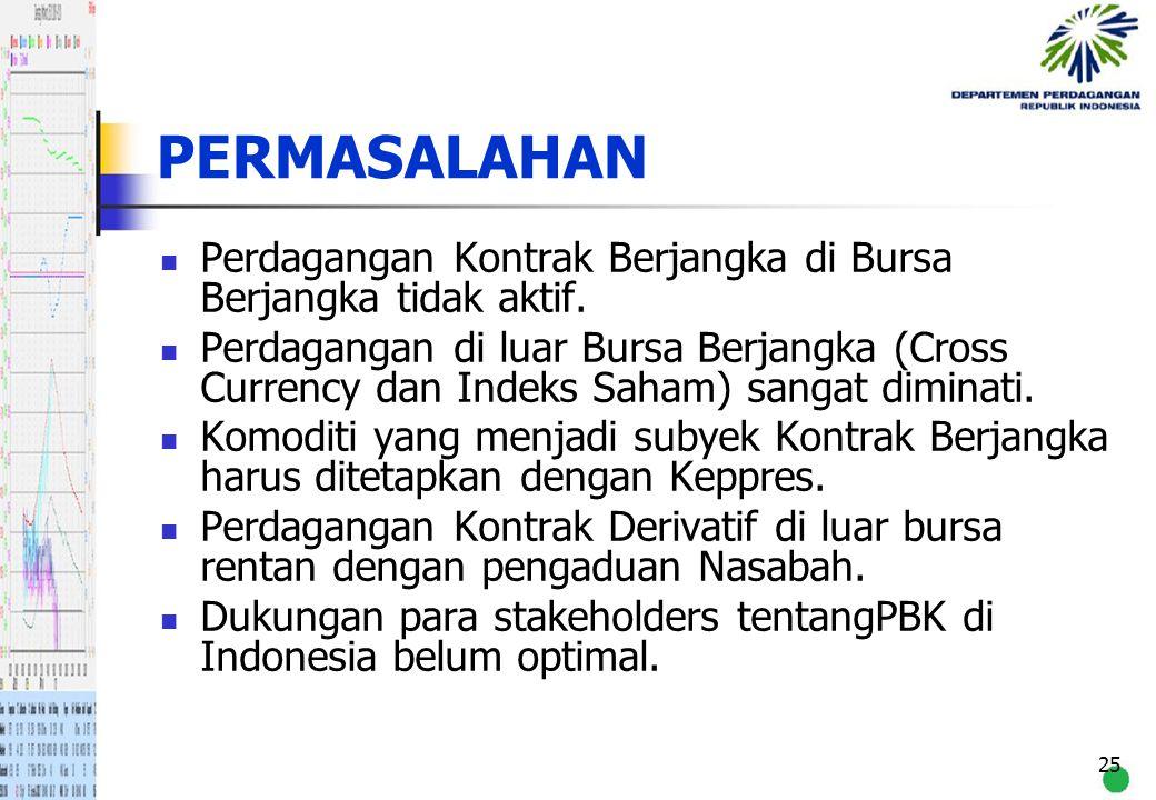 PERMASALAHAN Perdagangan Kontrak Berjangka di Bursa Berjangka tidak aktif.