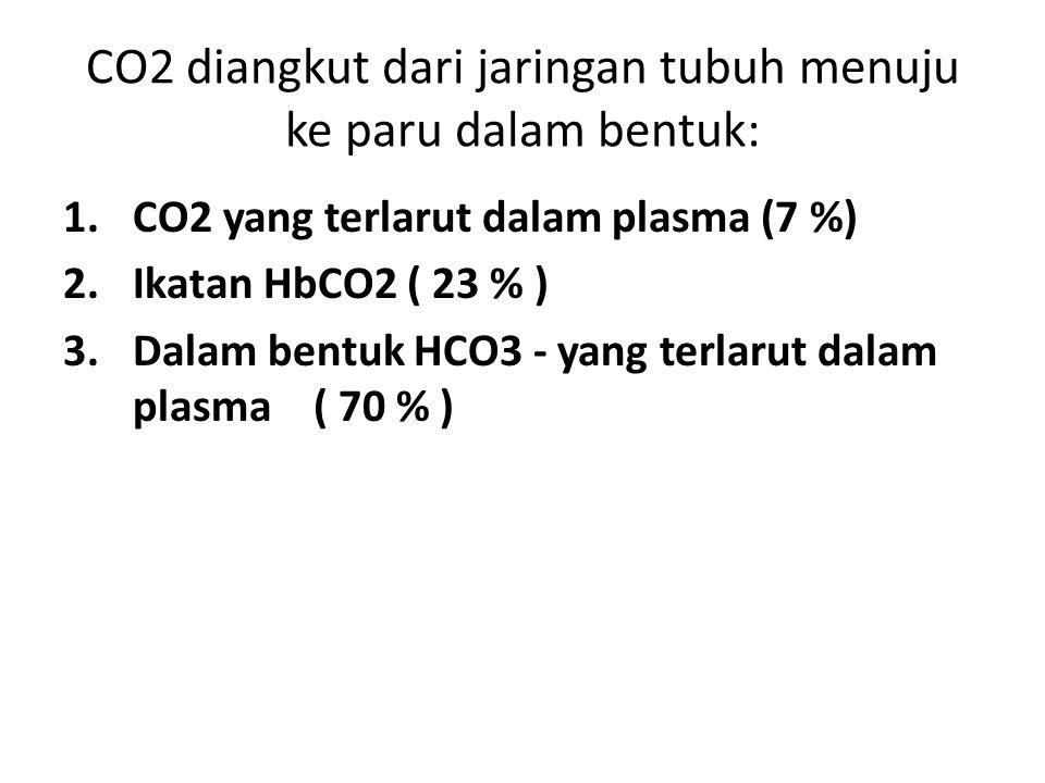 CO2 diangkut dari jaringan tubuh menuju ke paru dalam bentuk: