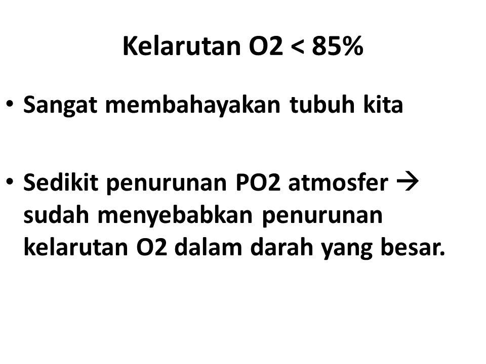 Kelarutan O2 < 85% Sangat membahayakan tubuh kita