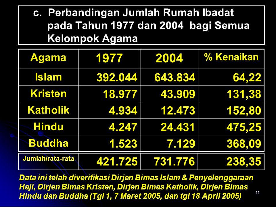 c. Perbandingan Jumlah Rumah Ibadat pada Tahun 1977 dan 2004 bagi Semua Kelompok Agama