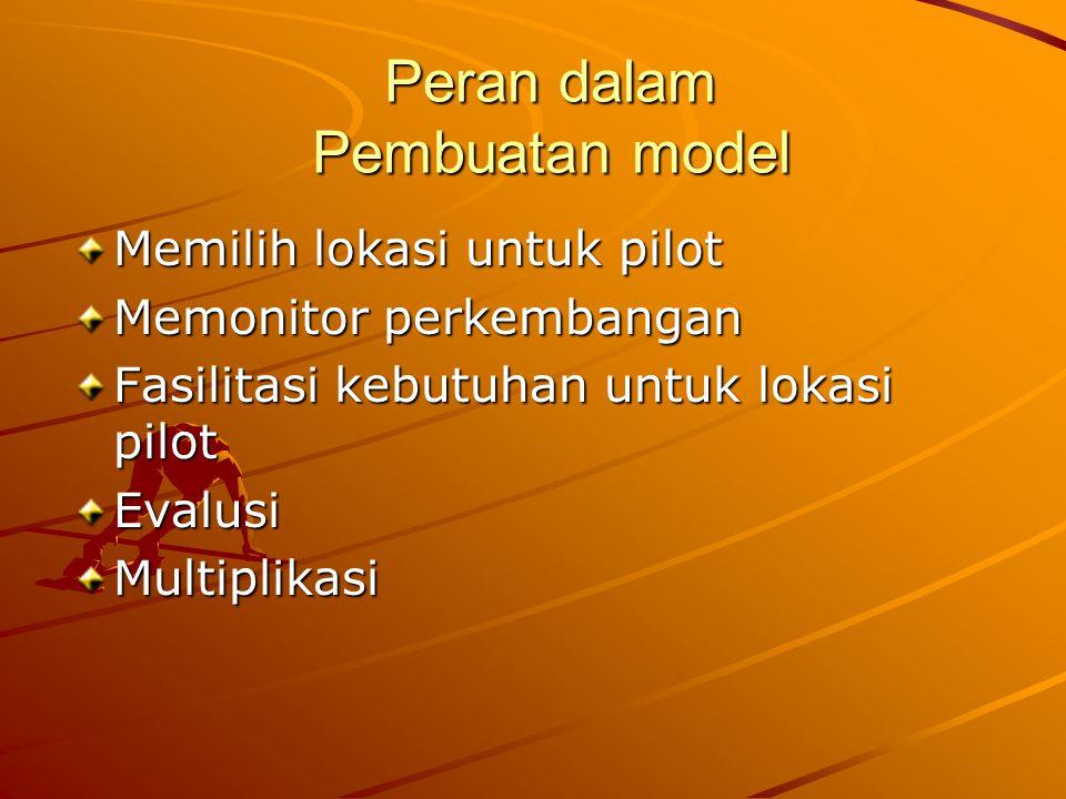 Peran dalam Pembuatan model