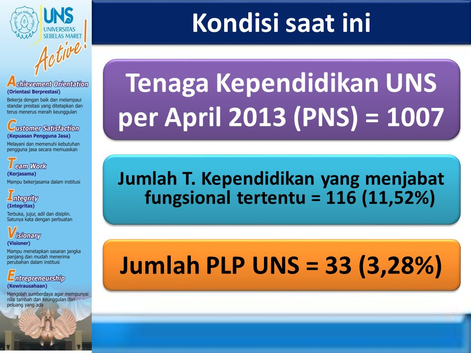 Tenaga Kependidikan UNS per April 2013 (PNS) = 1007