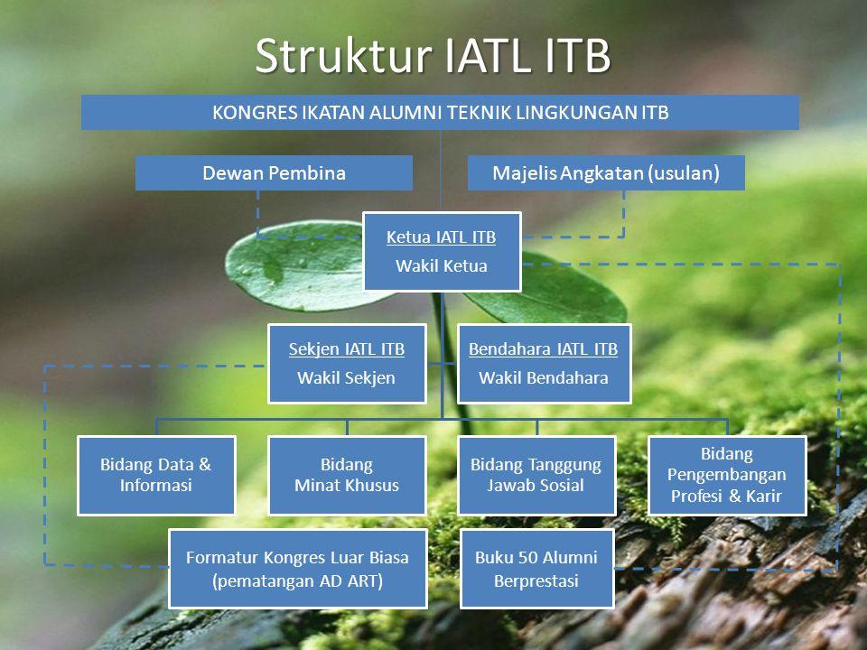 Struktur IATL ITB KONGRES IKATAN ALUMNI TEKNIK LINGKUNGAN ITB
