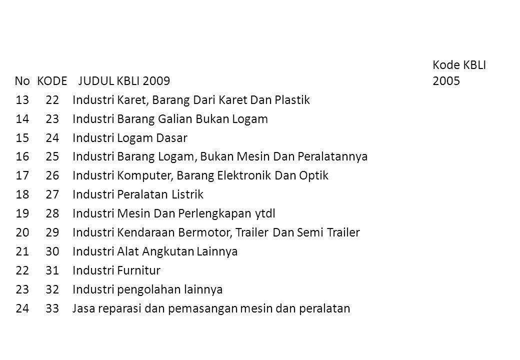 No KODE. JUDUL KBLI 2009. Kode KBLI 2005. 13. 22. Industri Karet, Barang Dari Karet Dan Plastik.