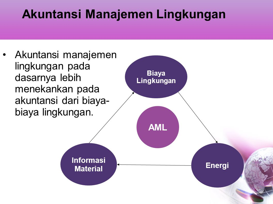Akuntansi Manajemen Lingkungan
