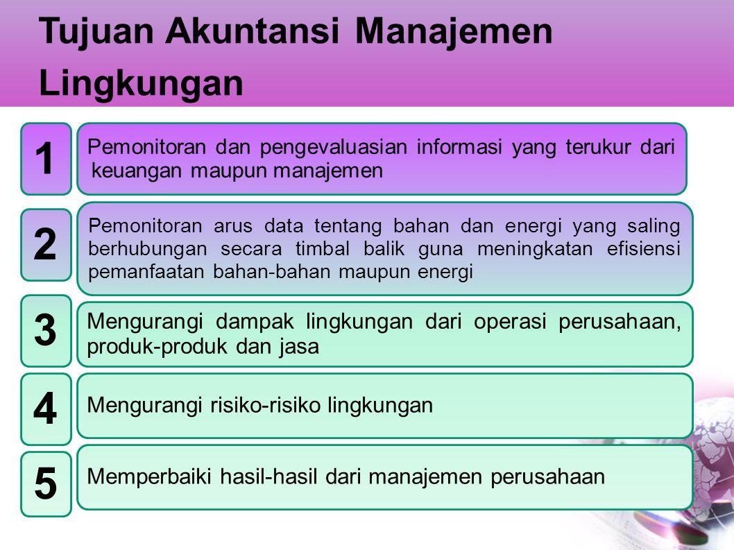 1 2 3 4 5 Tujuan Akuntansi Manajemen Lingkungan