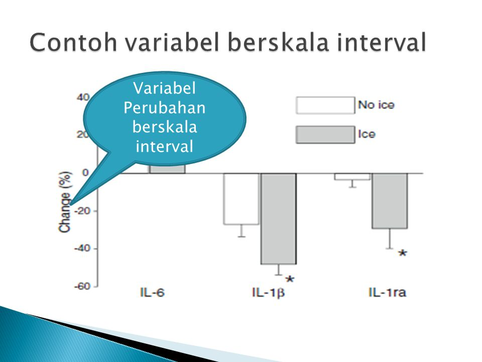 Contoh variabel berskala interval