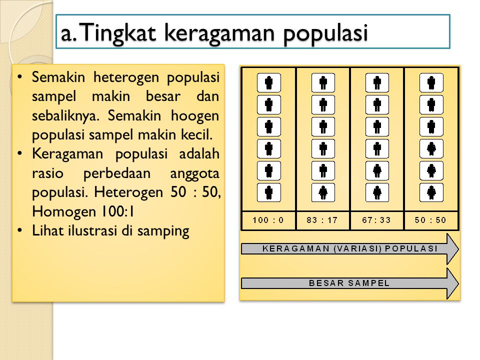 a. Tingkat keragaman populasi