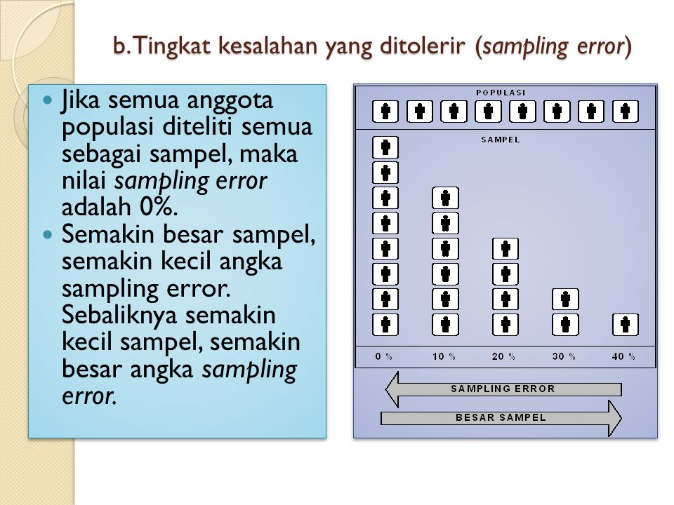 b. Tingkat kesalahan yang ditolerir (sampling error)