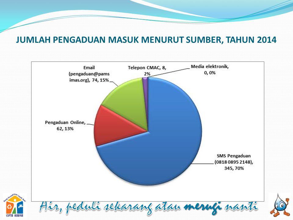JUMLAH PENGADUAN MASUK MENURUT SUMBER, TAHUN 2014